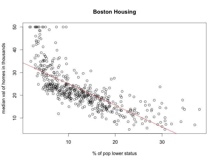 boston-lstat-medv.png
