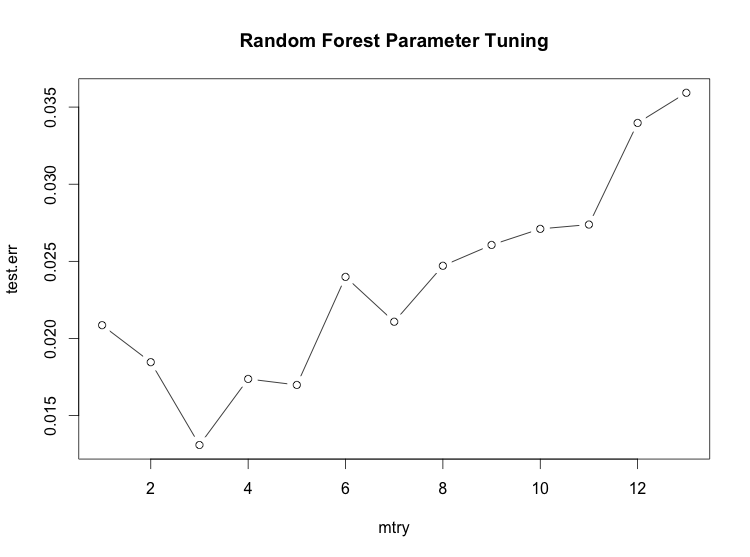 random-forest-param-tuning.png